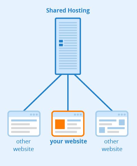 The Ultimate Secret of Shared Vs Managed WordPress Hosting