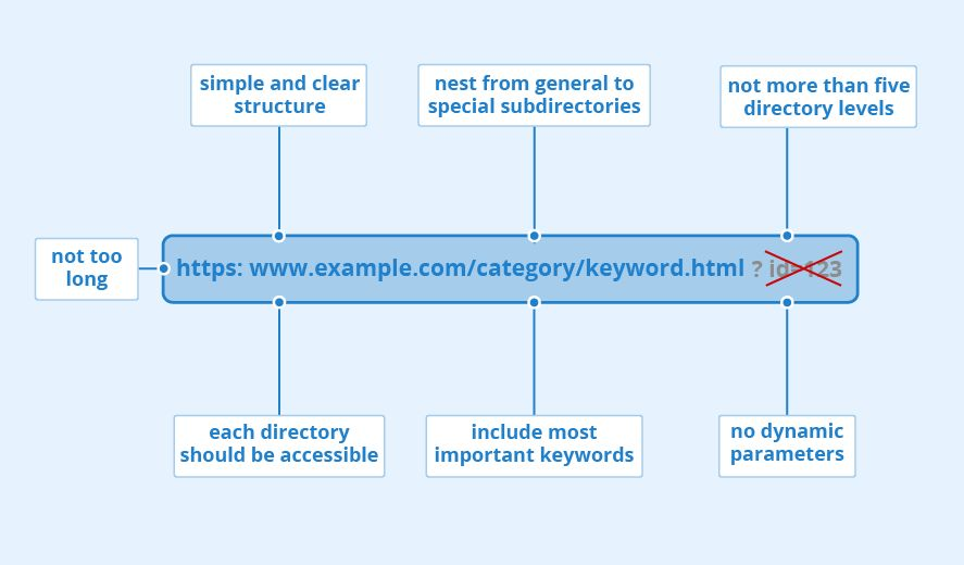 How to Perform on Page SEO optimization in WordPress